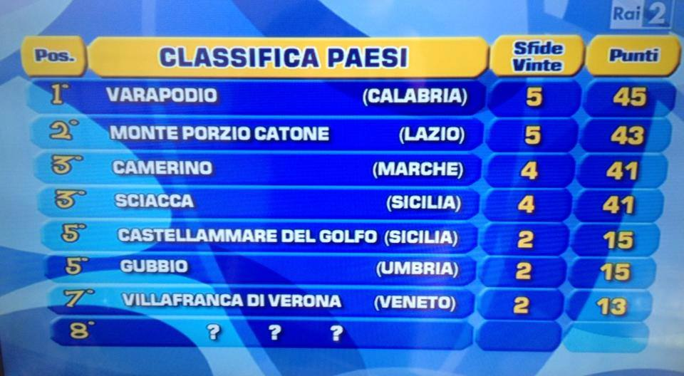 classifica paesi