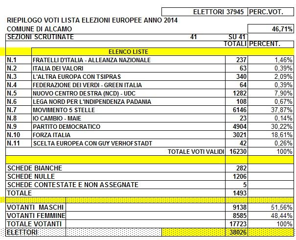 Europee Alcamo dati