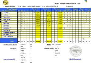 Virtus D Statistiche