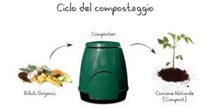 ciclo-del-compostaggio